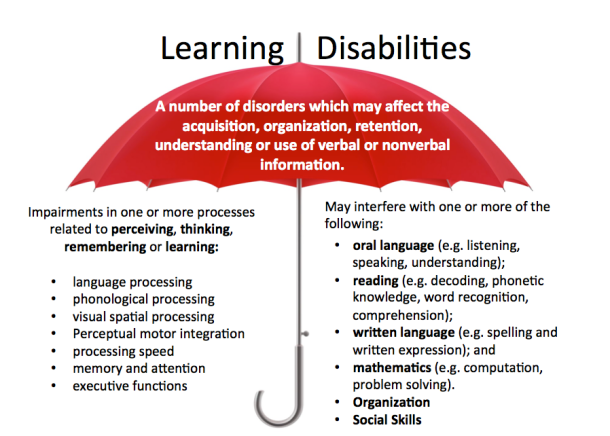 Tips For Recognizing Learning Disorders >> Learning Disabilities And Brain Direct